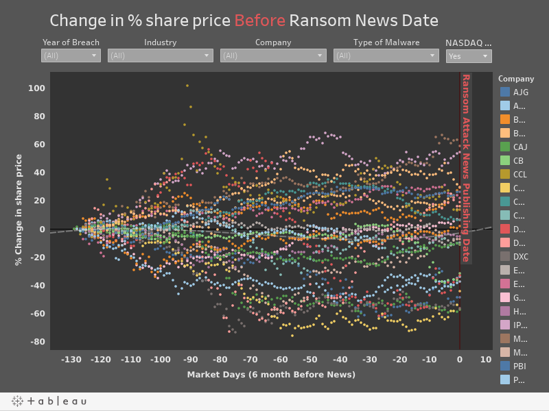 Change in % share price Before Ransom News Date