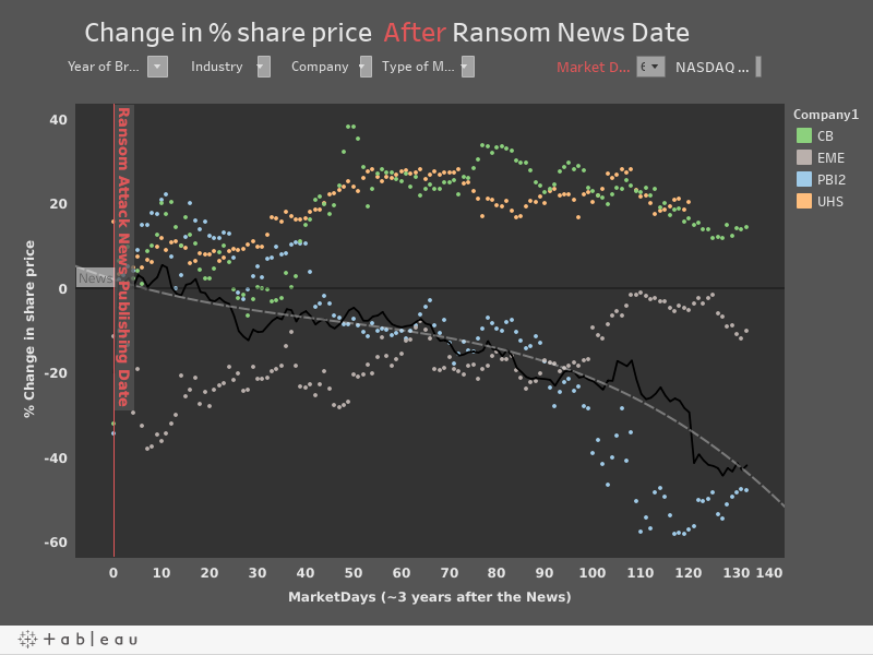 Change in % share price After Ransom News Date