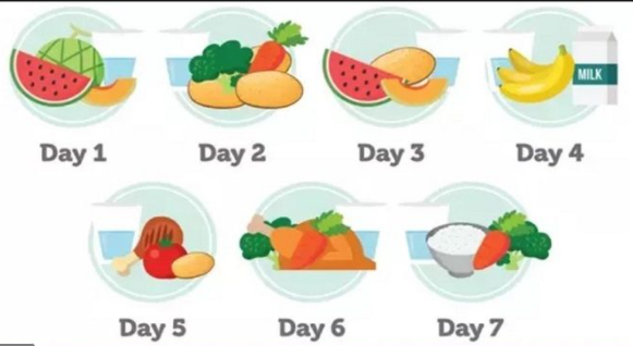 GM Diet Plan Chart Vegetarian and Non-Vegetarian for Weight Loss